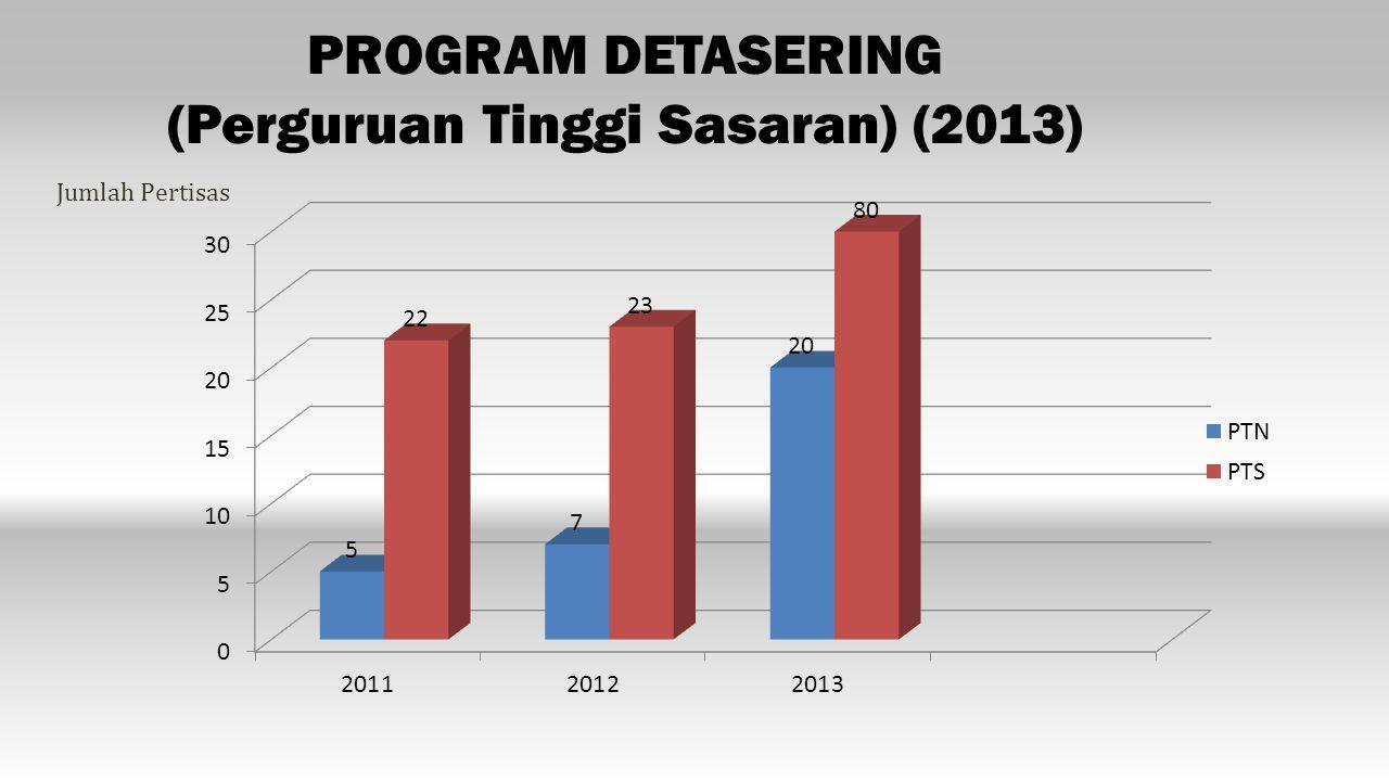 PROGRAM DETASERING (Perguruan Tinggi Sasaran) (2013)
