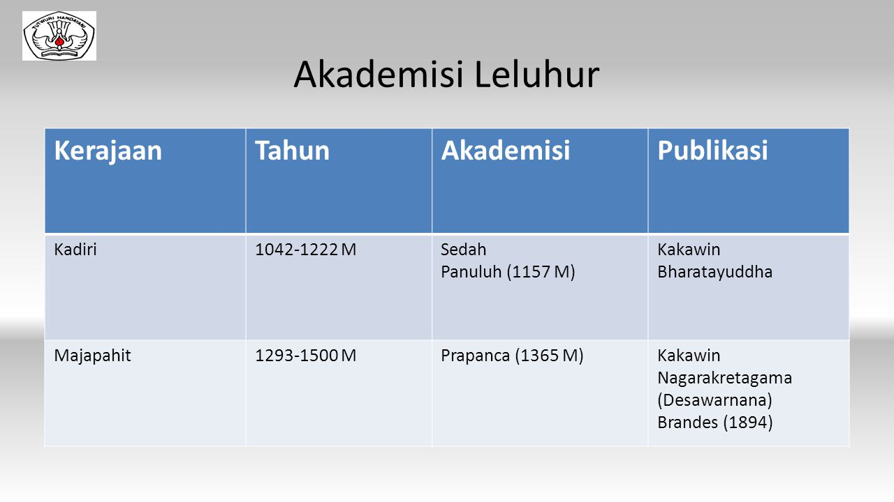 Akademisi Leluhur Kerajaan Tahun Akademisi Publikasi Kadiri