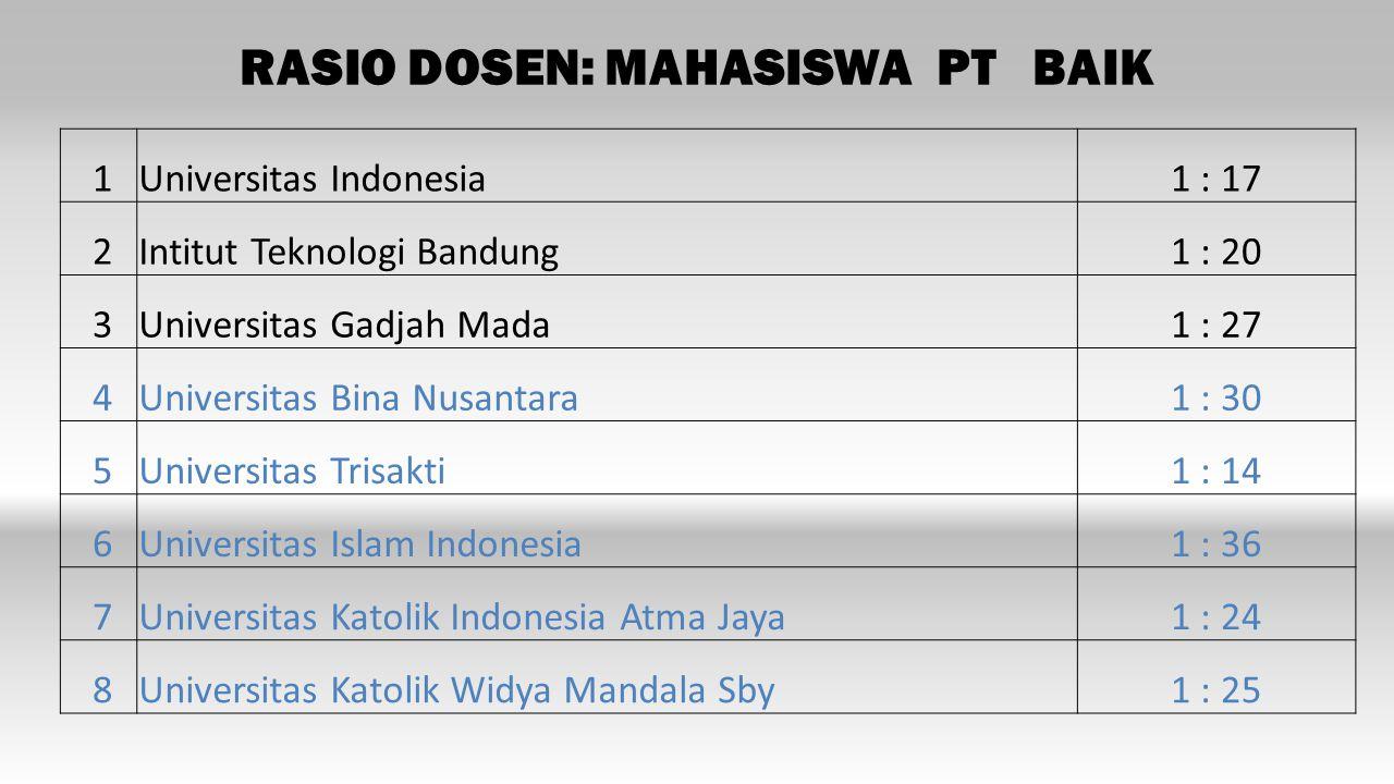 RASIO DOSEN: MAHASISWA PT BAIK