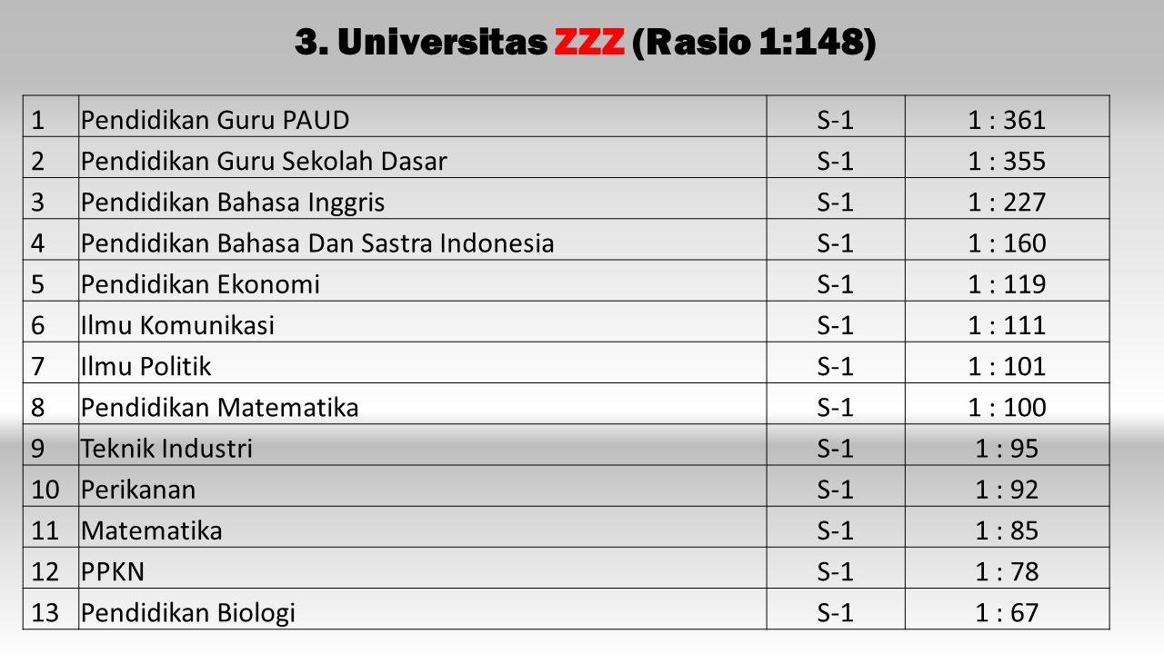 3. Universitas ZZZ (Rasio 1:148)
