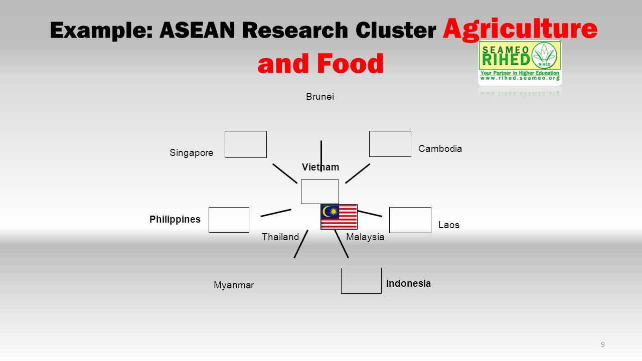 Example: ASEAN Research Cluster Agriculture and Food