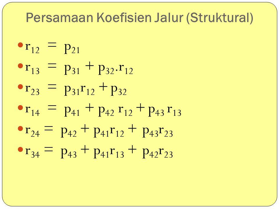 Persamaan Koefisien Jalur (Struktural)