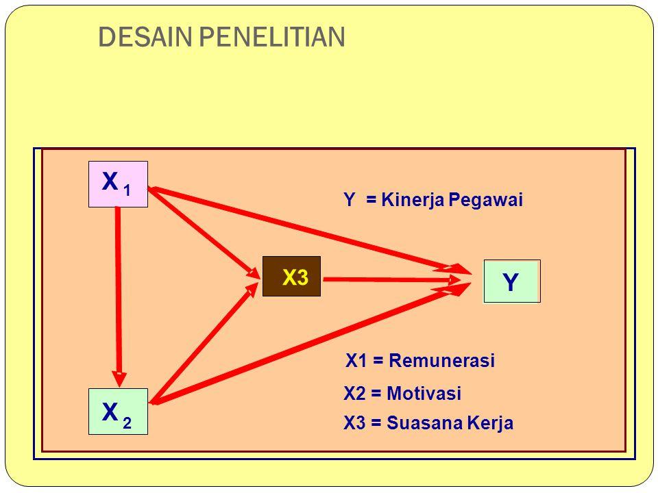 DESAIN PENELITIAN X Y Y X3 Y = Kinerja Pegawai X1 = Remunerasi