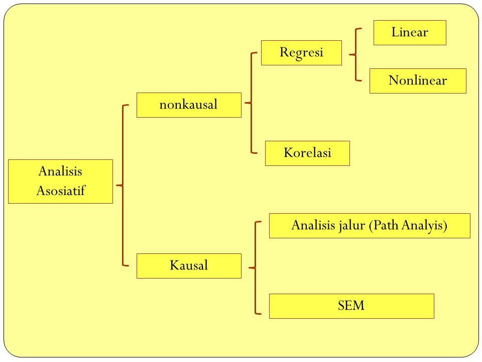 Analisis jalur (Path Analyis)