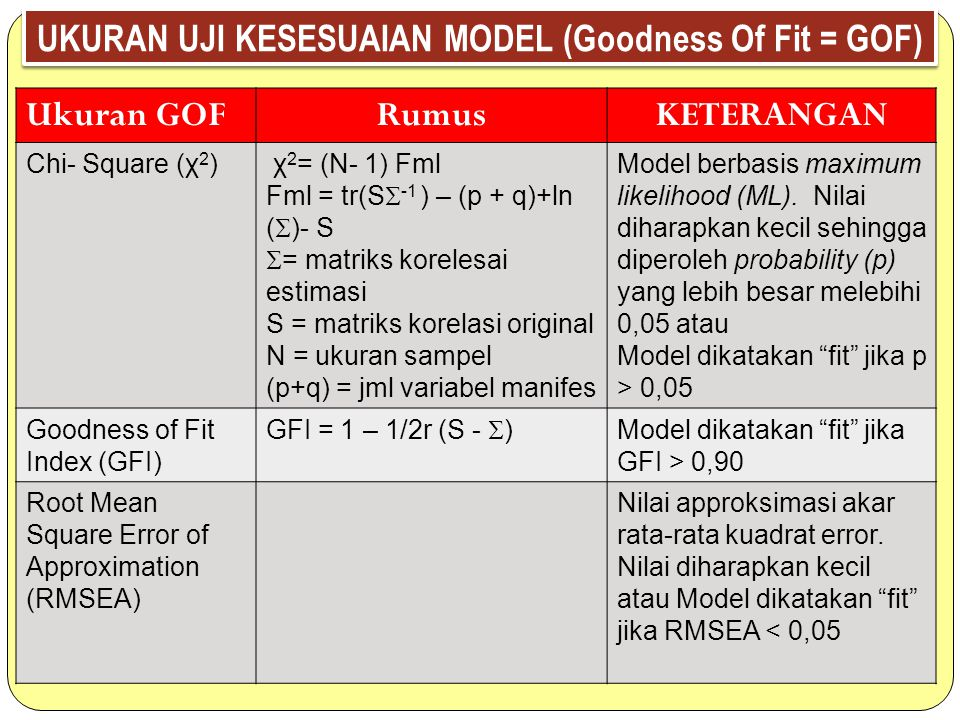 UKURAN UJI KESESUAIAN MODEL (Goodness Of Fit = GOF)