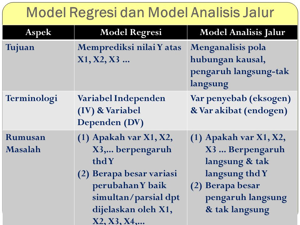 Model Regresi dan Model Analisis Jalur