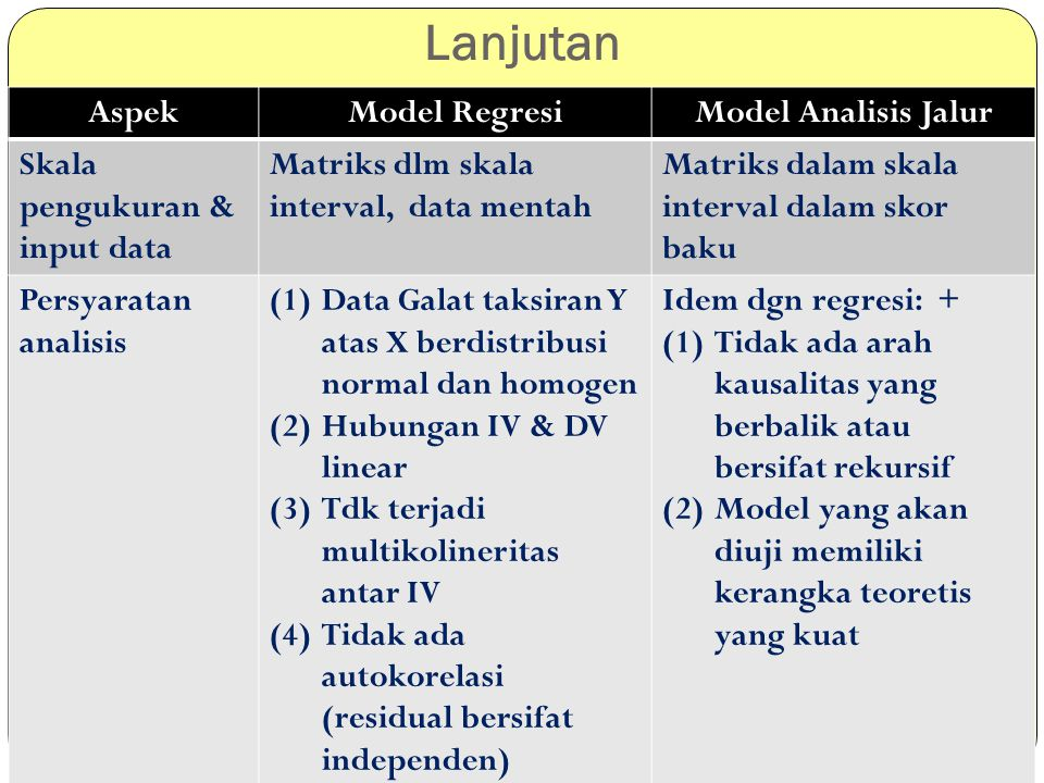 Lanjutan Aspek Model Regresi Model Analisis Jalur