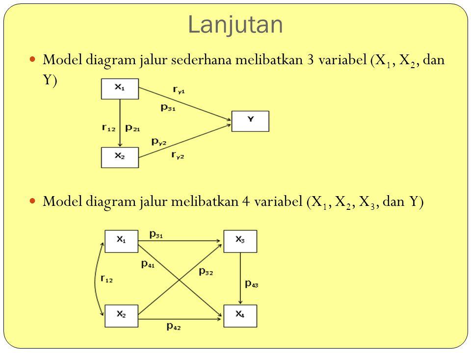 Lanjutan Model diagram jalur sederhana melibatkan 3 variabel (X1, X2, dan Y) Model diagram jalur melibatkan 4 variabel (X1, X2, X3, dan Y)
