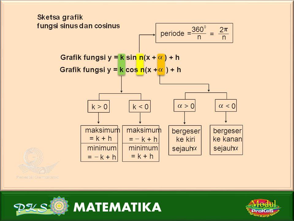 Modul periode = 360 n 2 p = Grafik fungsi y = k sin n(x + ) + h a a
