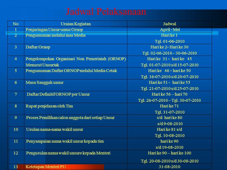 Jadwal Pelaksanaan No Uraian Kegiatan Jadwal 1