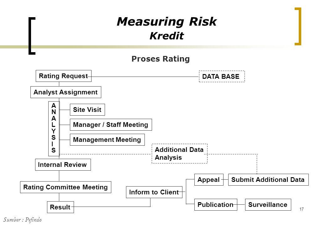 Measuring Risk Kredit Proses Rating DATA BASE Rating Request