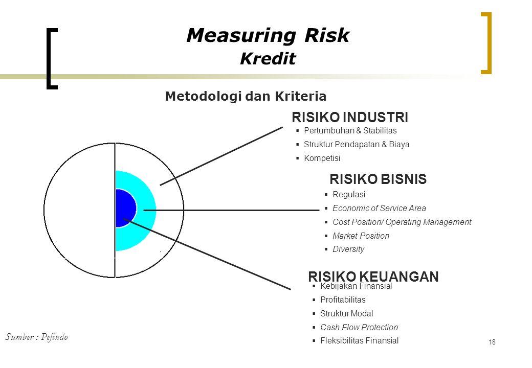 Metodologi dan Kriteria