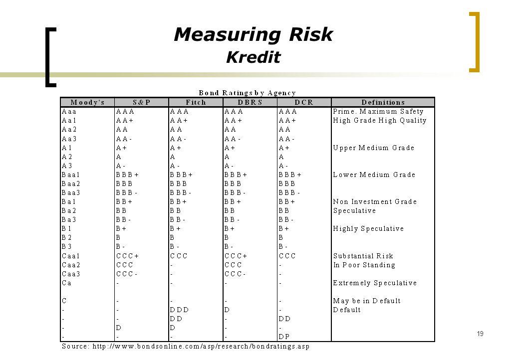 Measuring Risk Kredit