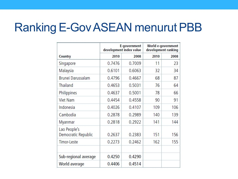 Ranking E-Gov ASEAN menurut PBB