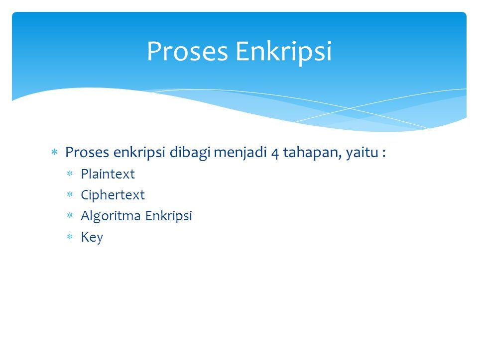 Proses Enkripsi Proses enkripsi dibagi menjadi 4 tahapan, yaitu :