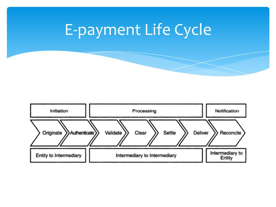 E-payment Life Cycle Tahap 1 : Initiation