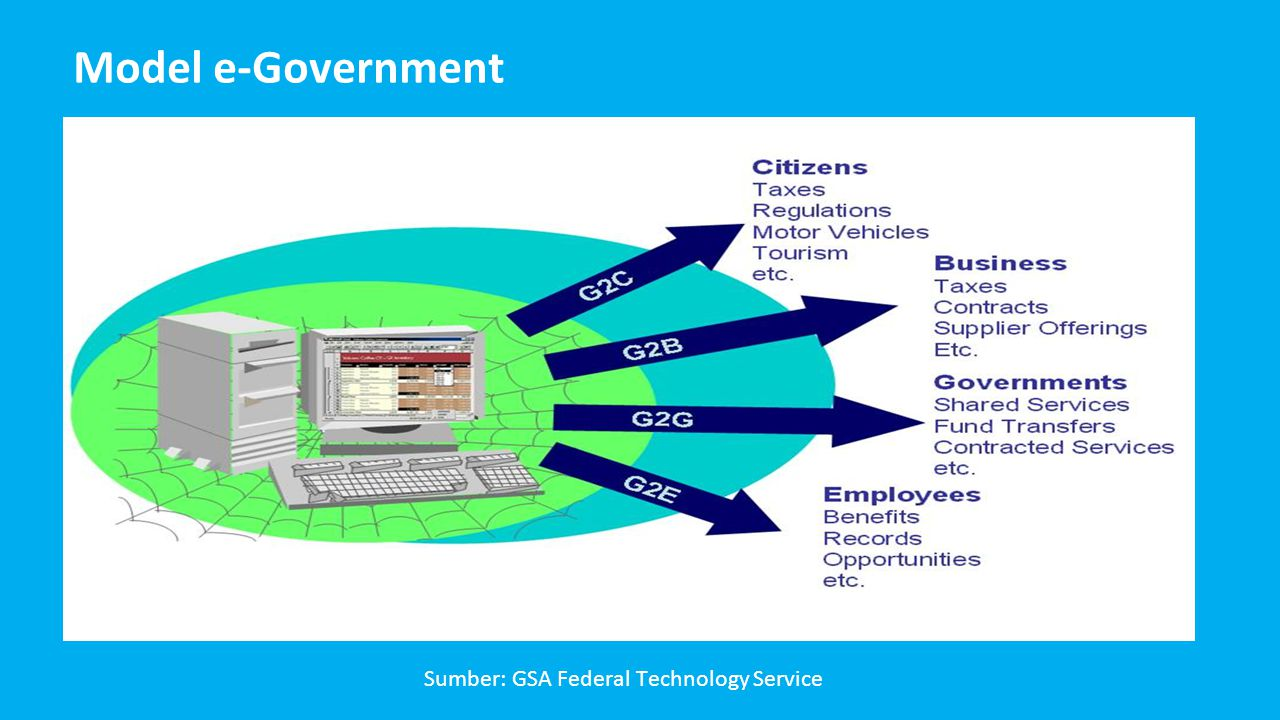 Model e-Government Sumber: GSA Federal Technology Service