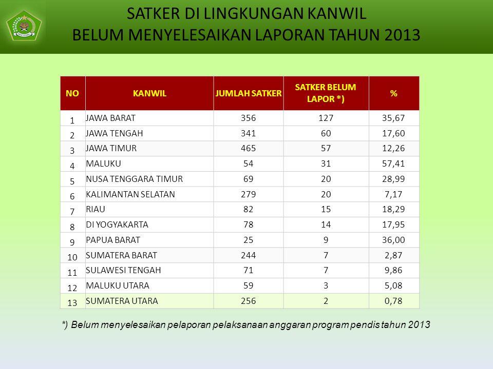 SATKER DI LINGKUNGAN KANWIL BELUM MENYELESAIKAN LAPORAN TAHUN 2013
