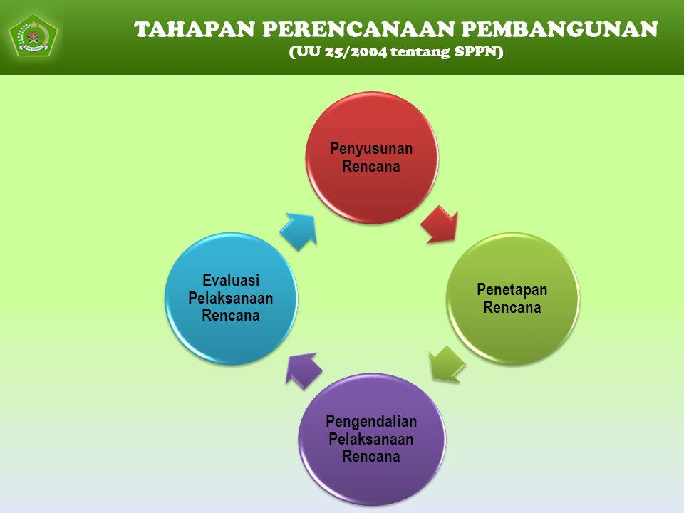 Pengendalian Pelaksanaan Rencana