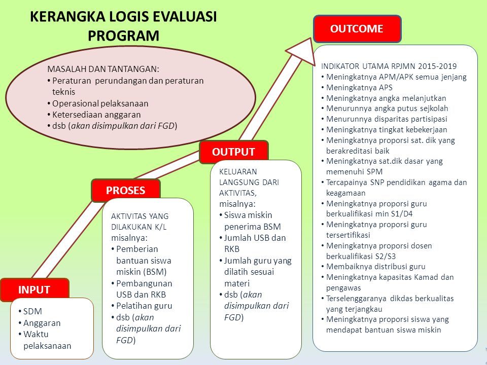 KERANGKA LOGIS EVALUASI PROGRAM
