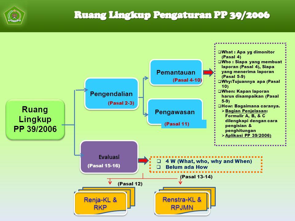 Ruang Lingkup Pengaturan PP 39/2006