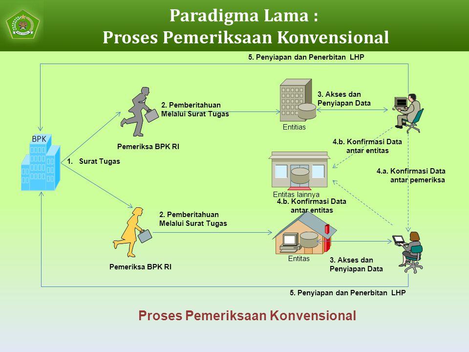 Paradigma Lama : Proses Pemeriksaan Konvensional