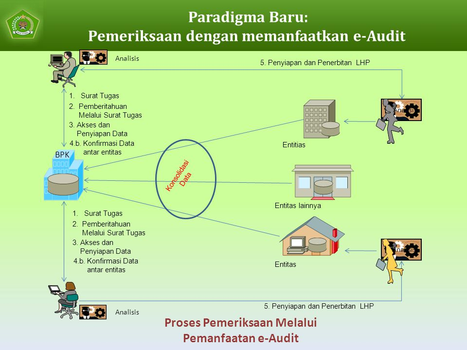 Paradigma Baru: Pemeriksaan dengan memanfaatkan e-Audit