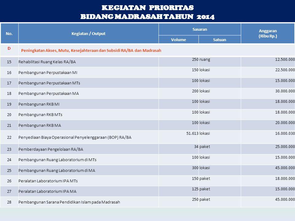 KEGIATAN PRIORITAS BIDANG MADRASAH TAHUN 2014