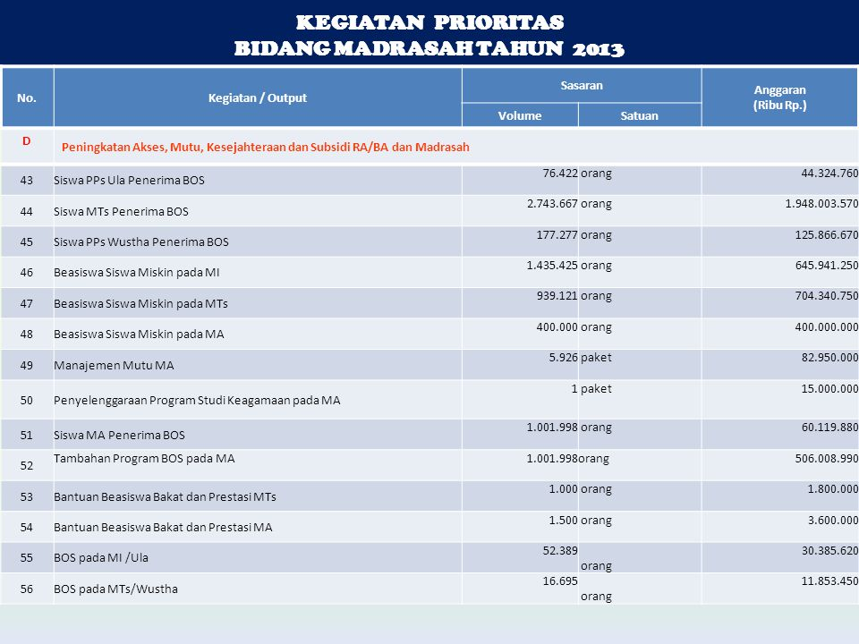KEGIATAN PRIORITAS BIDANG MADRASAH TAHUN 2013