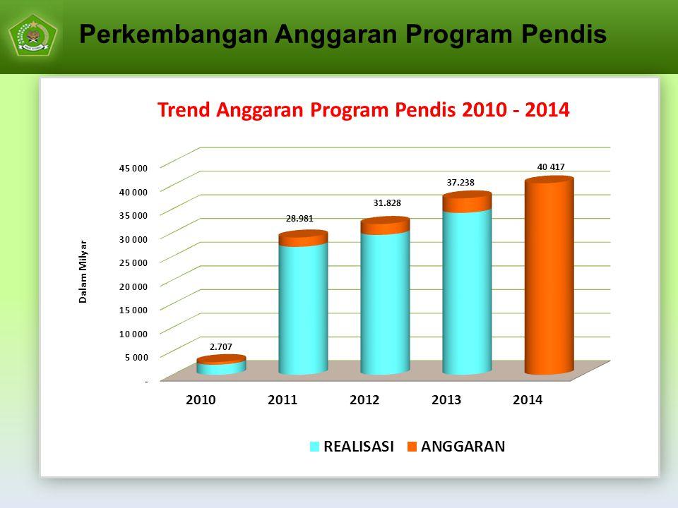 Perkembangan Anggaran Program Pendis