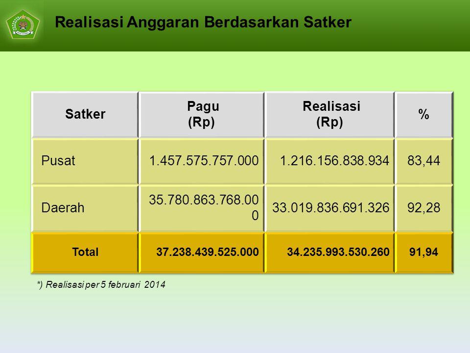 Realisasi Anggaran Berdasarkan Satker