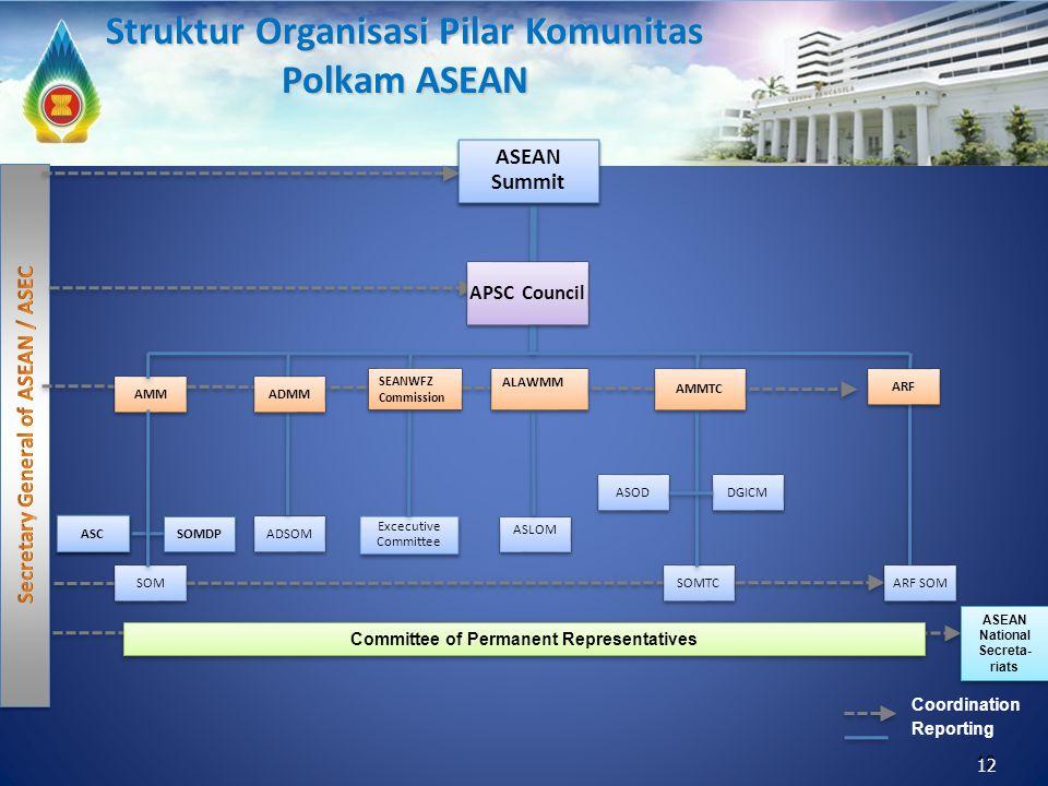 Struktur Organisasi Pilar Komunitas Polkam ASEAN