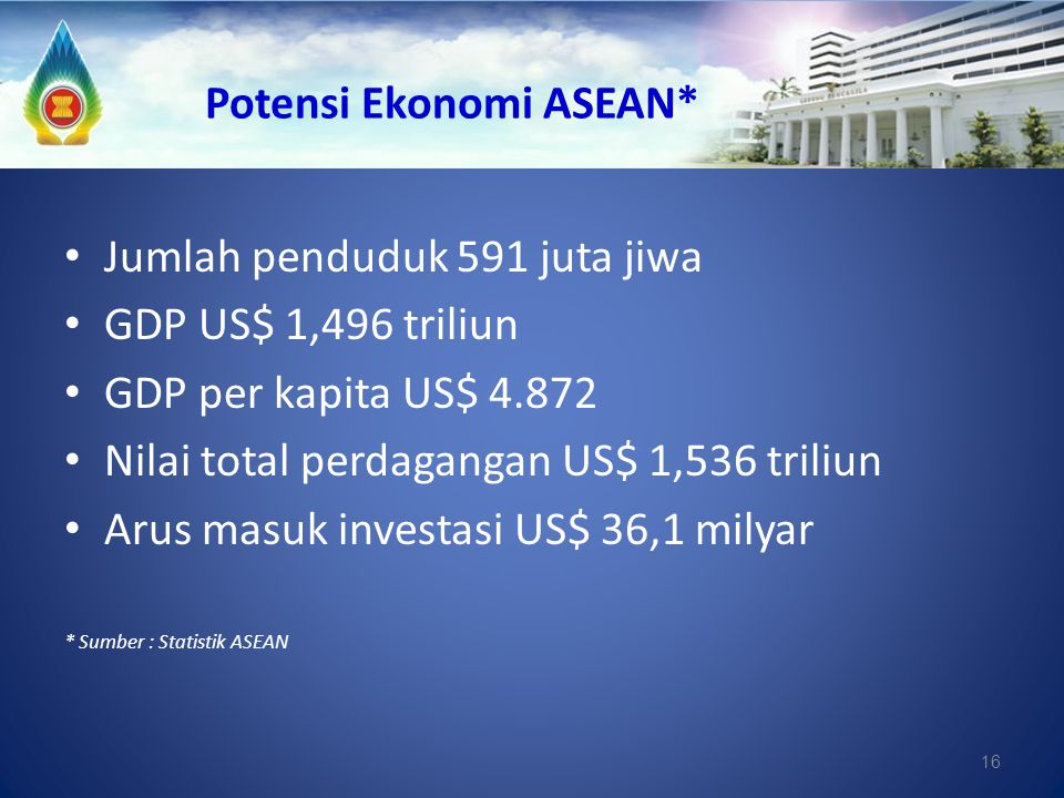 Potensi Ekonomi ASEAN*