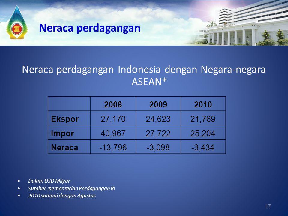 Neraca perdagangan Indonesia dengan Negara-negara ASEAN*