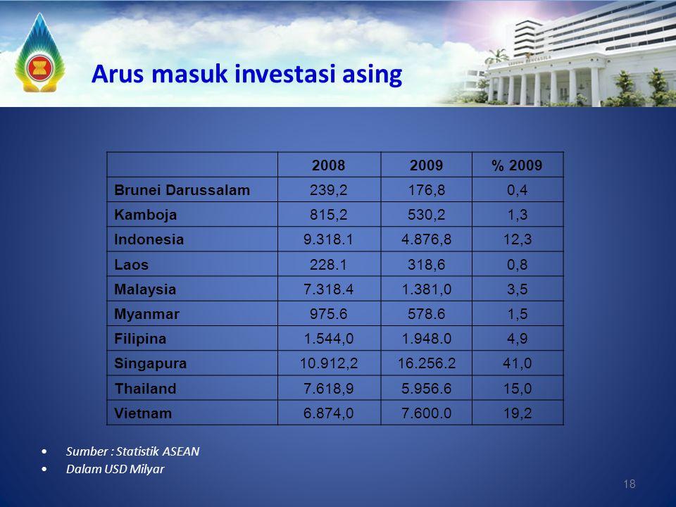 Arus masuk investasi asing