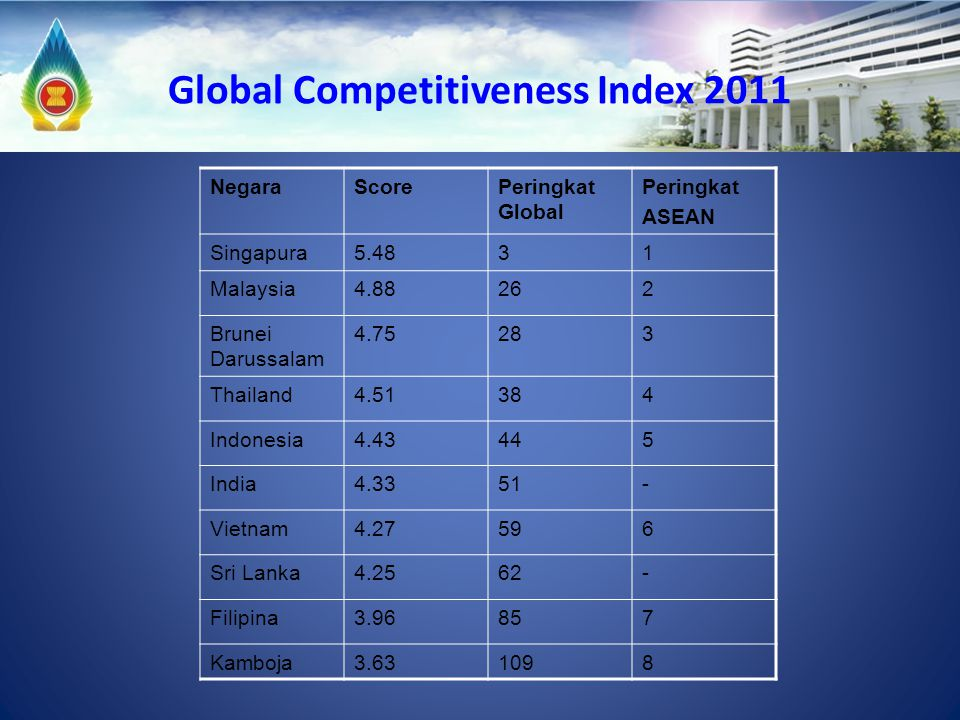 Global Competitiveness Index 2011