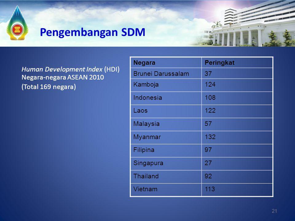 Pengembangan SDM Negara. Peringkat. Brunei Darussalam. 37. Kamboja. 124. Indonesia. 108. Laos.
