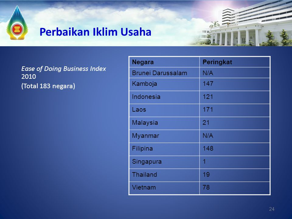 Perbaikan Iklim Usaha Ease of Doing Business Index 2010