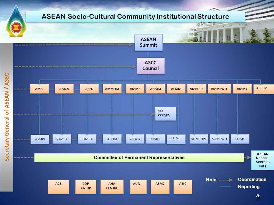 ASEAN Socio-Cultural Community Institutional Structure