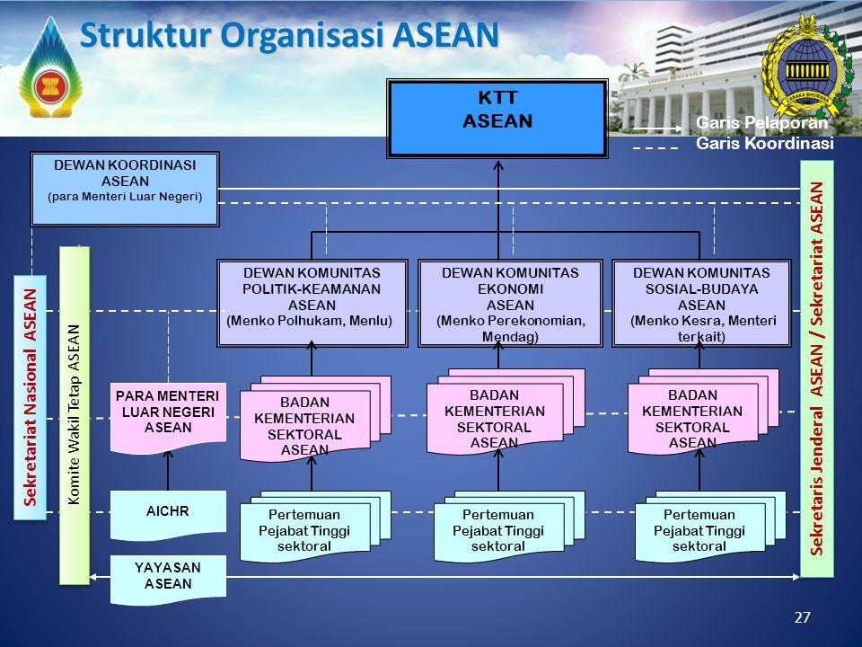 Struktur Organisasi ASEAN
