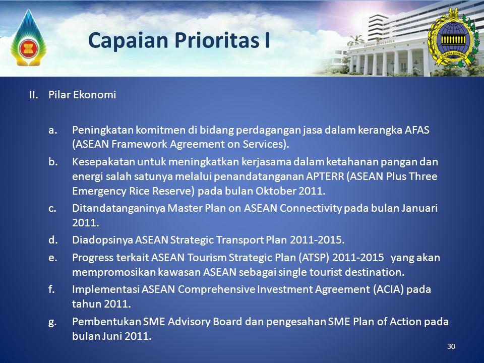 Capaian Prioritas I II. Pilar Ekonomi