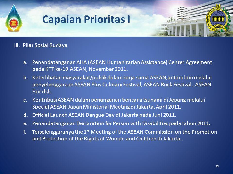Capaian Prioritas I III. Pilar Sosial Budaya