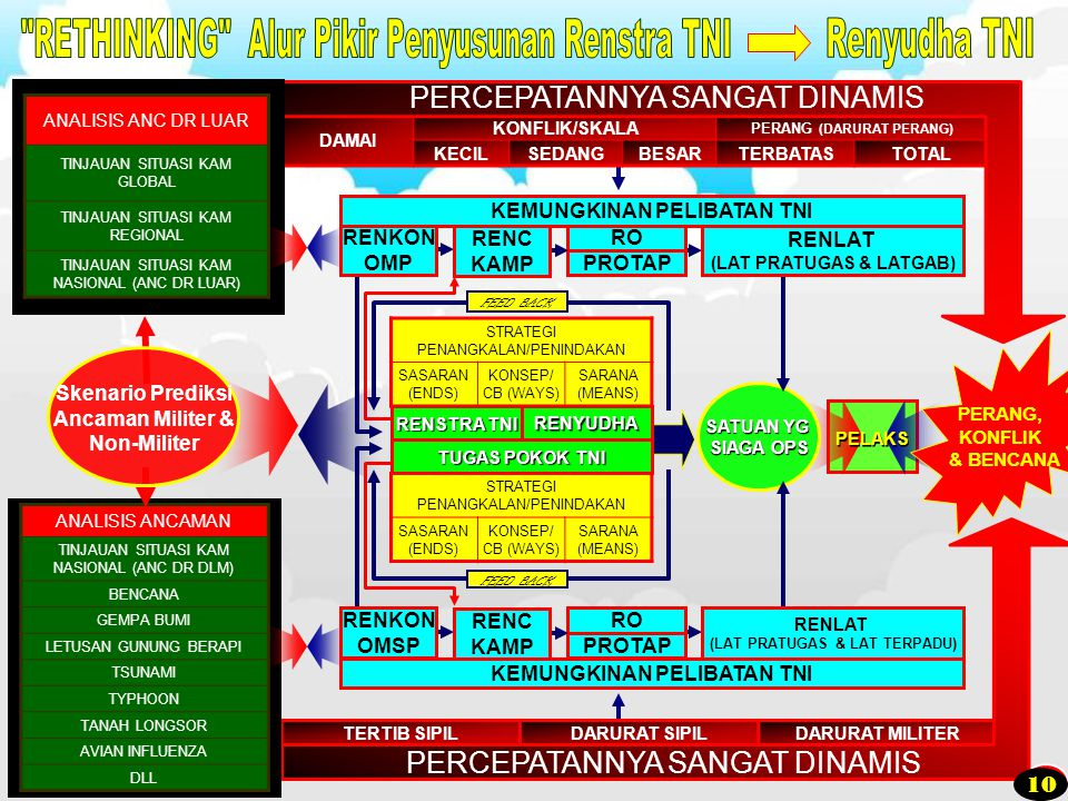 RETHINKING Alur Pikir Penyusunan Renstra TNI Renyudha TNI