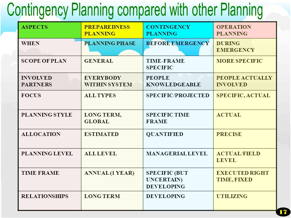 Contingency Planning compared with other Planning