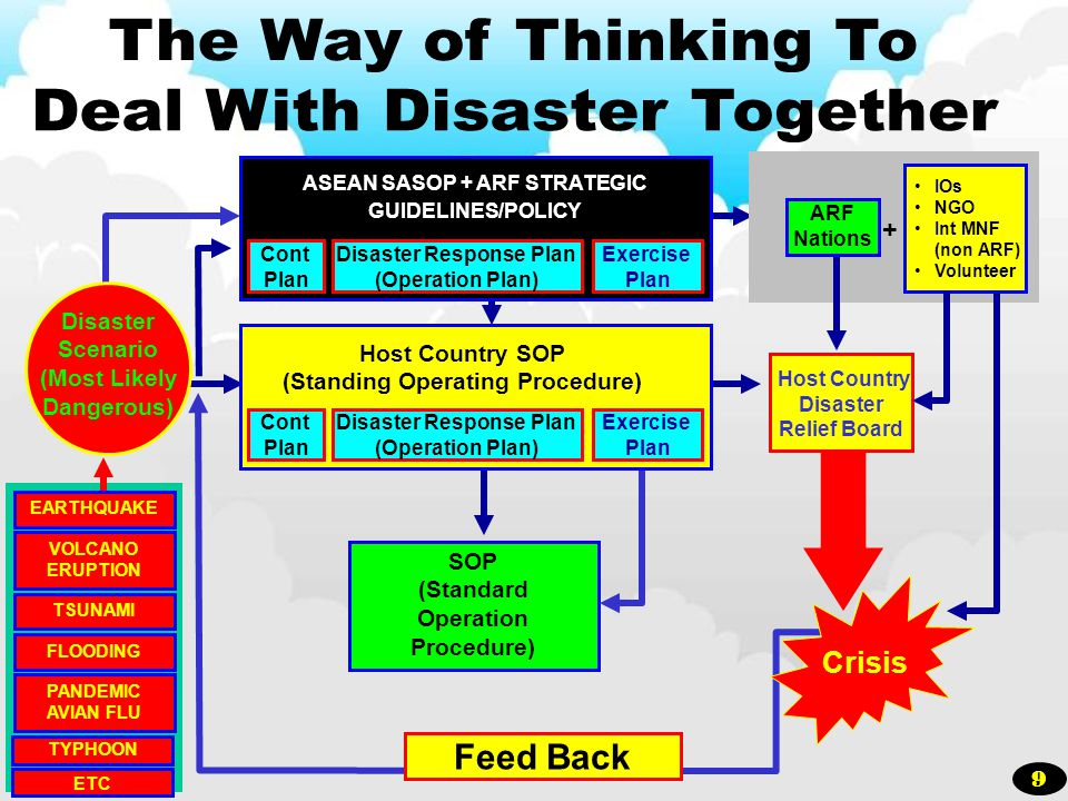 Deal With Disaster Together
