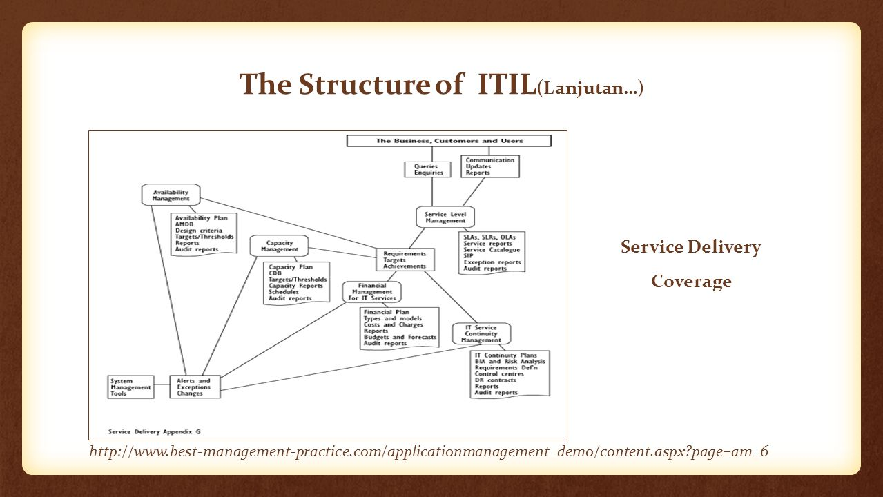 The Structure of ITIL(Lanjutan…)