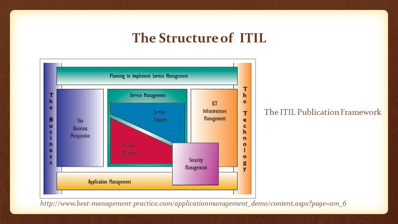 The Structure of ITIL The ITIL Publication Framework