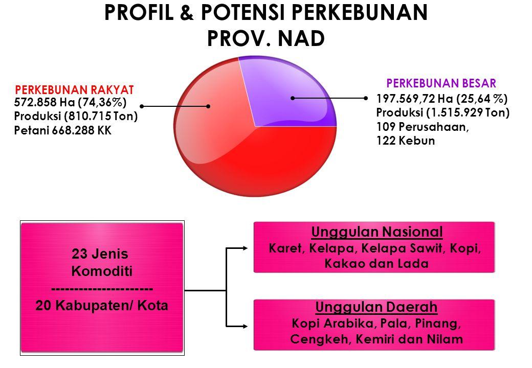 PROFIL & POTENSI PERKEBUNAN PROV. NAD