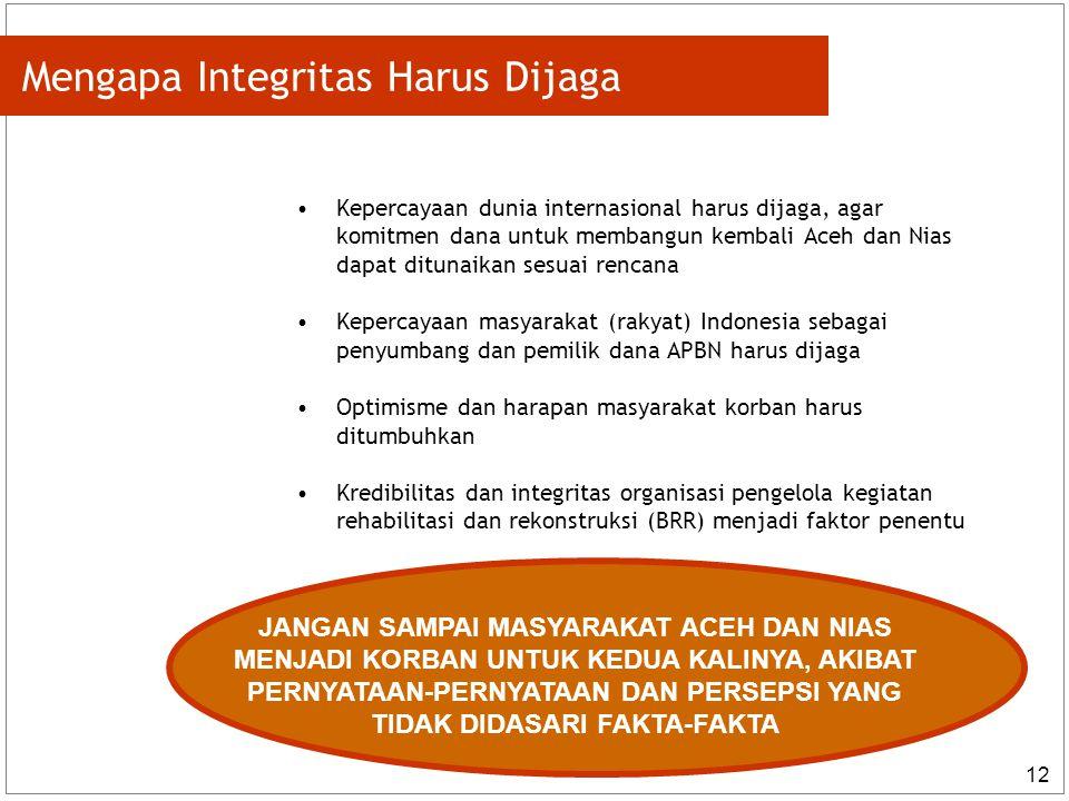 Mengapa Integritas Harus Dijaga
