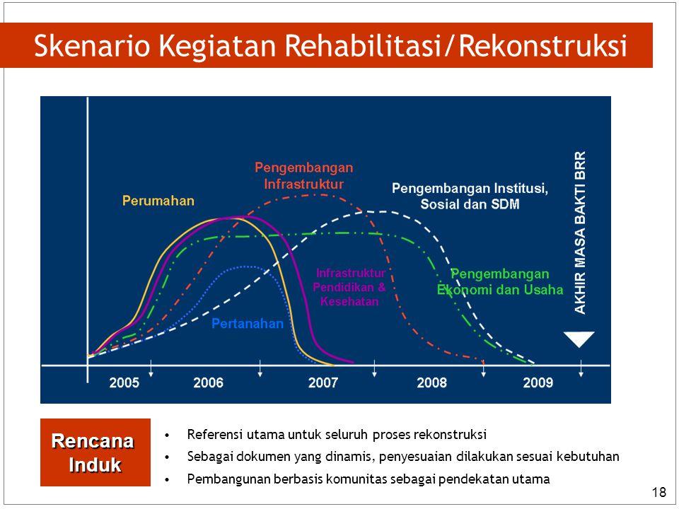 Skenario Kegiatan Rehabilitasi/Rekonstruksi